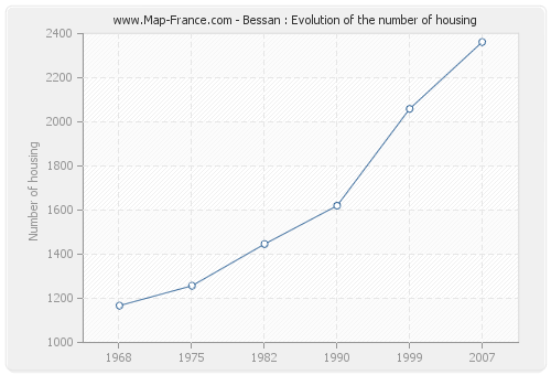 Bessan : Evolution of the number of housing