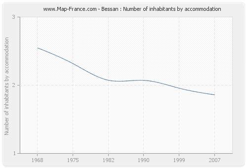 Bessan : Number of inhabitants by accommodation