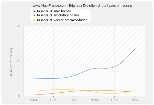 Brignac : Evolution of the types of housing