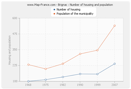 Brignac : Number of housing and population