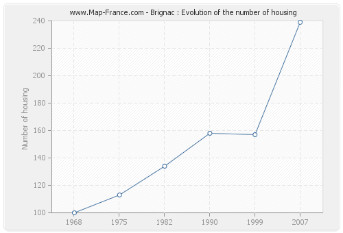 Brignac : Evolution of the number of housing