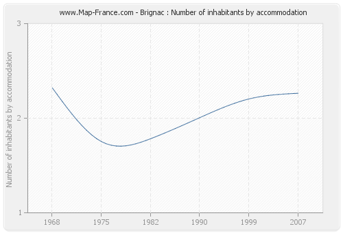 Brignac : Number of inhabitants by accommodation