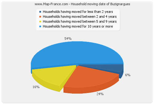 Household moving date of Buzignargues