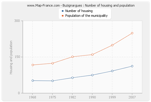 Buzignargues : Number of housing and population