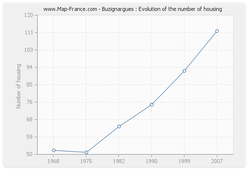 Buzignargues : Evolution of the number of housing