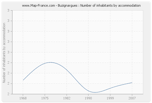 Buzignargues : Number of inhabitants by accommodation