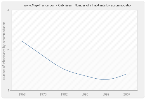 Cabrières : Number of inhabitants by accommodation