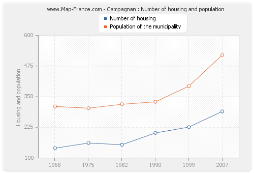 Campagnan : Number of housing and population