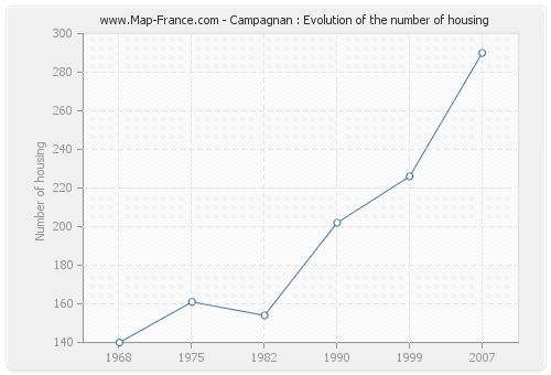 Campagnan : Evolution of the number of housing