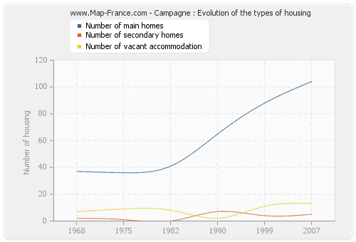 Campagne : Evolution of the types of housing