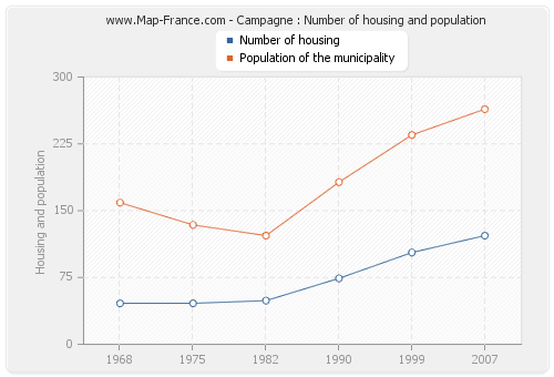 Campagne : Number of housing and population