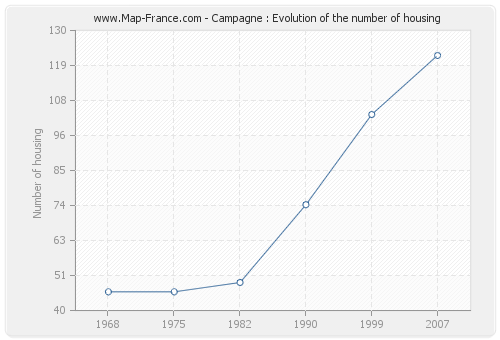 Campagne : Evolution of the number of housing