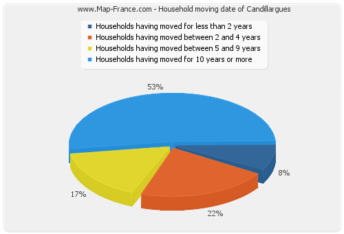 Household moving date of Candillargues