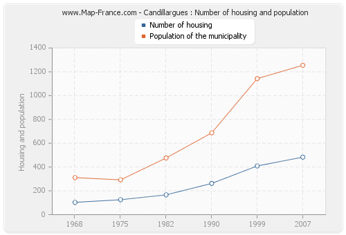Candillargues : Number of housing and population
