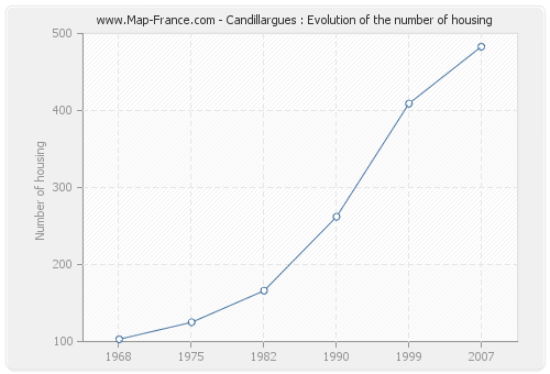 Candillargues : Evolution of the number of housing