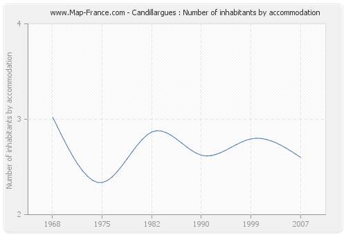 Candillargues : Number of inhabitants by accommodation