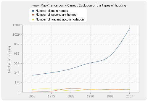 Canet : Evolution of the types of housing