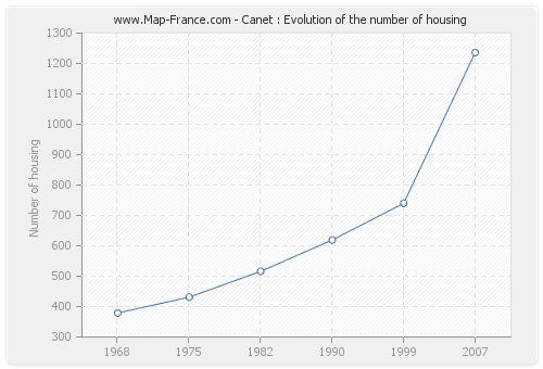 Canet : Evolution of the number of housing