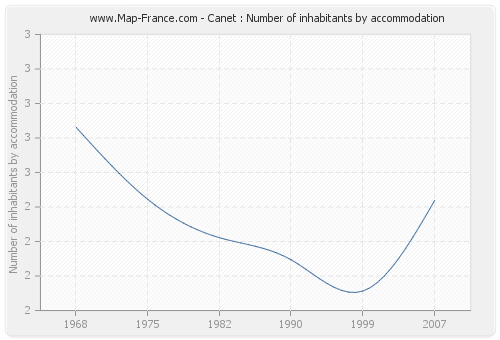 Canet : Number of inhabitants by accommodation