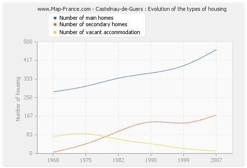 Castelnau-de-Guers : Evolution of the types of housing