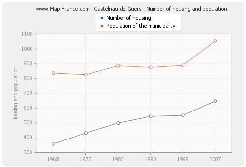 Castelnau-de-Guers : Number of housing and population