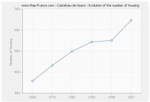 Castelnau-de-Guers : Evolution of the number of housing