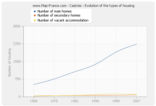 Castries : Evolution of the types of housing