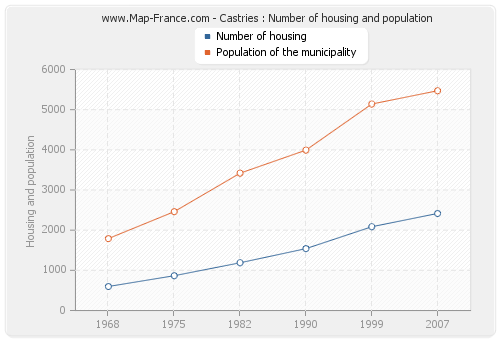 Castries : Number of housing and population