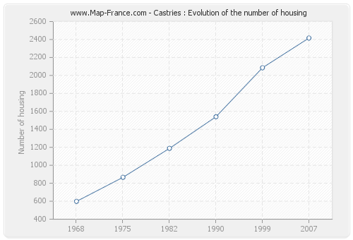 Castries : Evolution of the number of housing