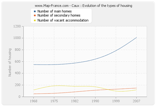 Caux : Evolution of the types of housing