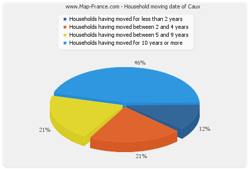 Household moving date of Caux
