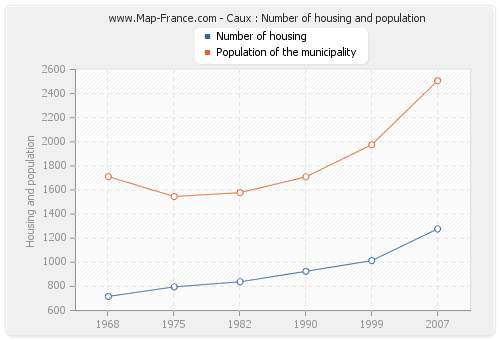 Caux : Number of housing and population