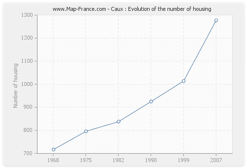 Caux : Evolution of the number of housing