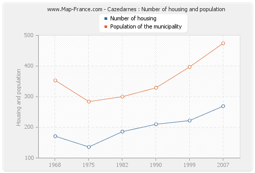 Cazedarnes : Number of housing and population