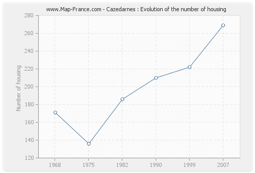 Cazedarnes : Evolution of the number of housing