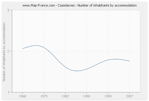 Cazedarnes : Number of inhabitants by accommodation