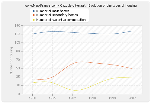 Cazouls-d'Hérault : Evolution of the types of housing