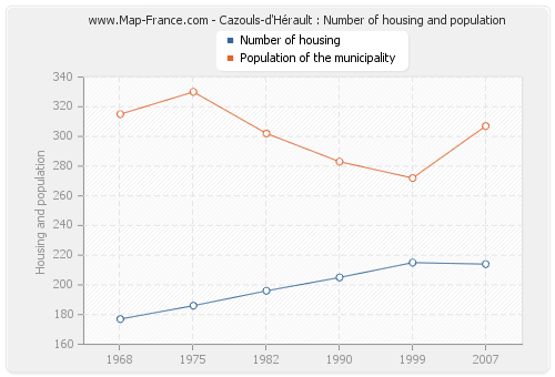 Cazouls-d'Hérault : Number of housing and population