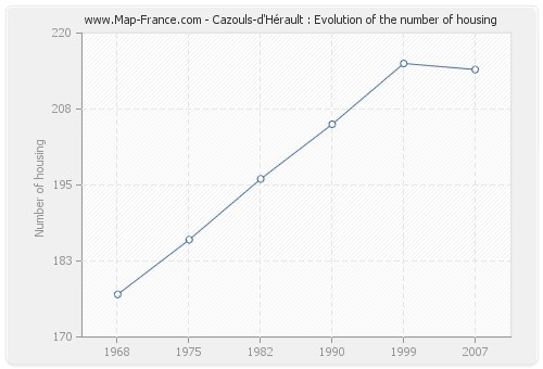 Cazouls-d'Hérault : Evolution of the number of housing