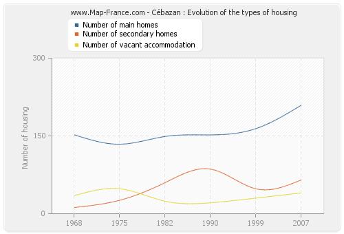 Cébazan : Evolution of the types of housing