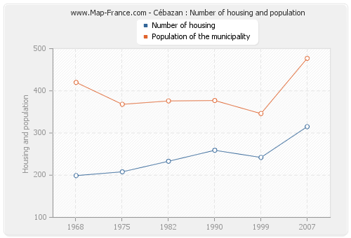 Cébazan : Number of housing and population