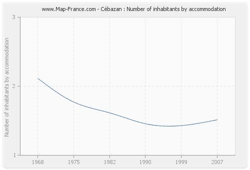 Cébazan : Number of inhabitants by accommodation