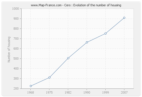 Cers : Evolution of the number of housing