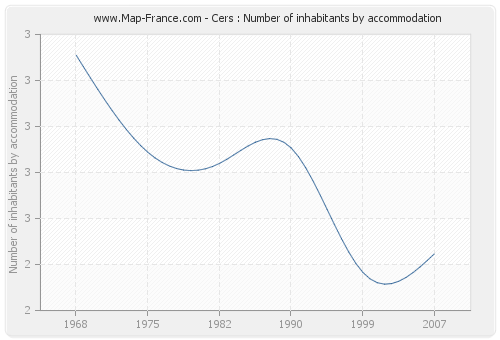 Cers : Number of inhabitants by accommodation