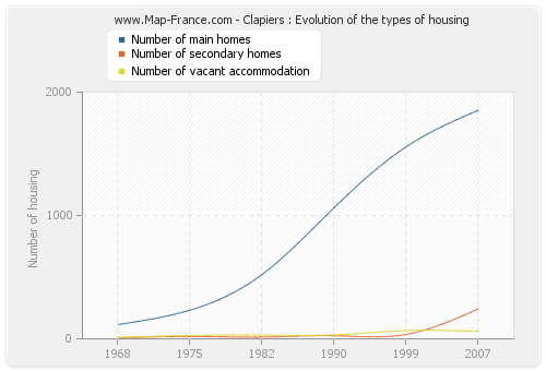 Clapiers : Evolution of the types of housing