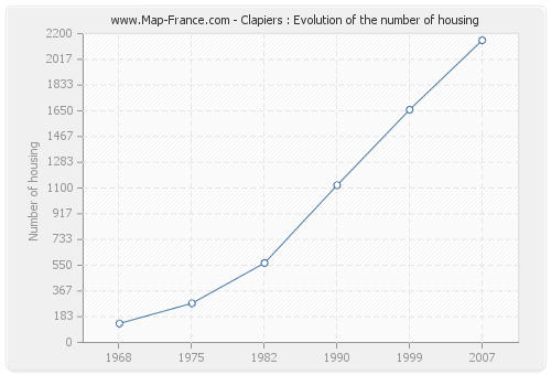 Clapiers : Evolution of the number of housing