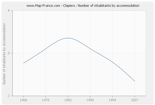 Clapiers : Number of inhabitants by accommodation
