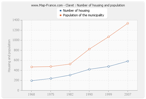 Claret : Number of housing and population
