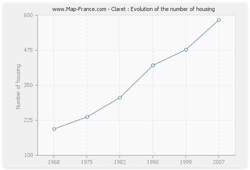 Claret : Evolution of the number of housing