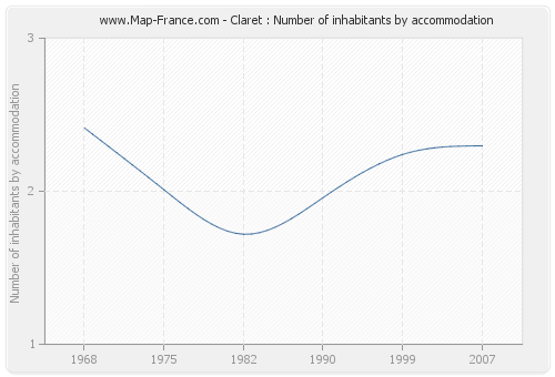 Claret : Number of inhabitants by accommodation